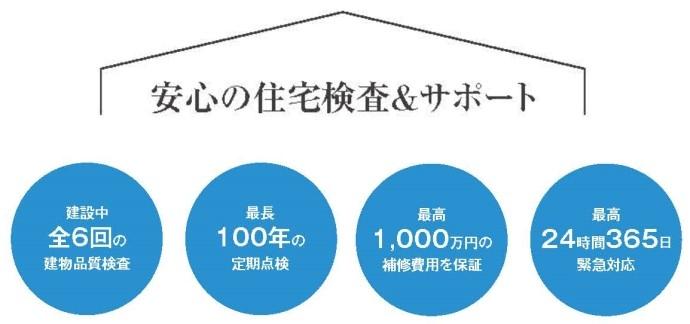 安心の住宅検査&サポート.jpg